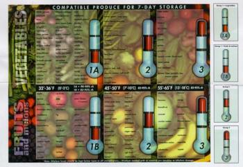 We Have Developed A Three Group Chart That Is Easier To Use And Still Provides Good Product Life Information Click Image At Left For Larger View Of The